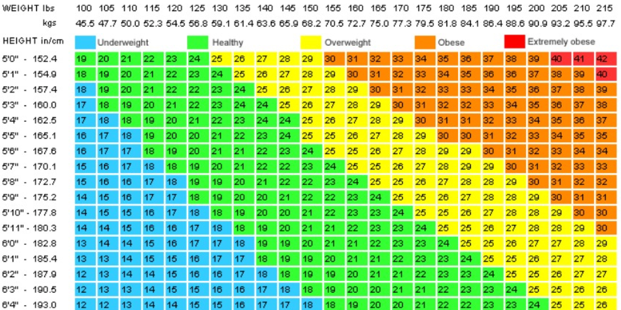 Is The Bmi Chart Bogus If So What Should We Use Instead